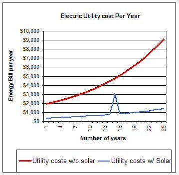 Utility Company increases